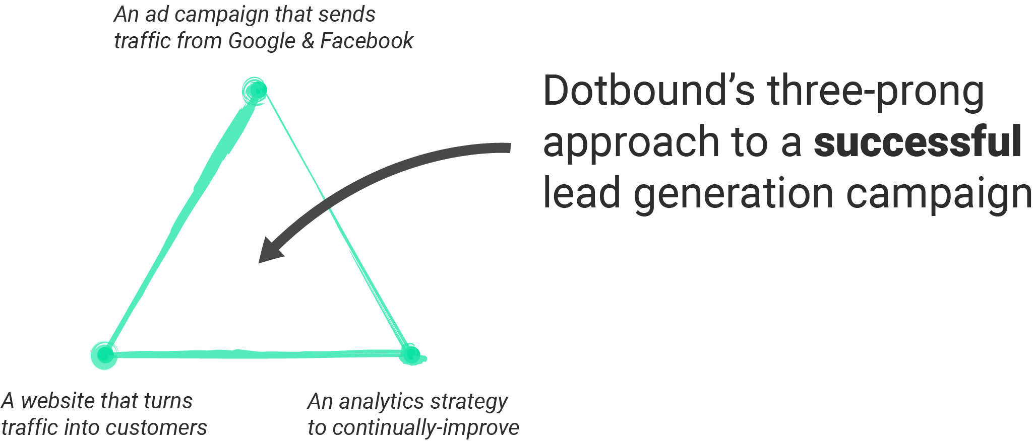 three steps for a successful lead generation campaign